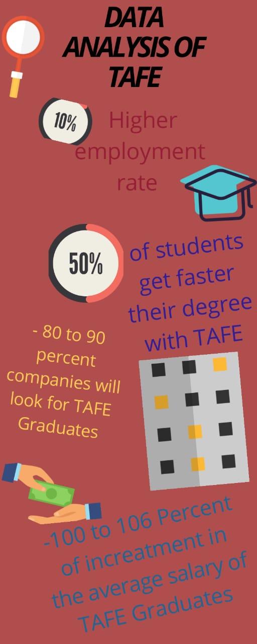 Data anaylsis of TAFE graduates